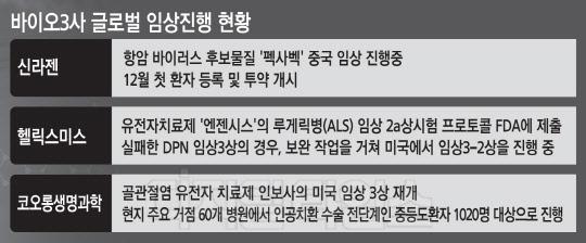 """""""두번 실패 없다""""… 글로벌임상으로 위기탈출 나선 바이오 3사"""